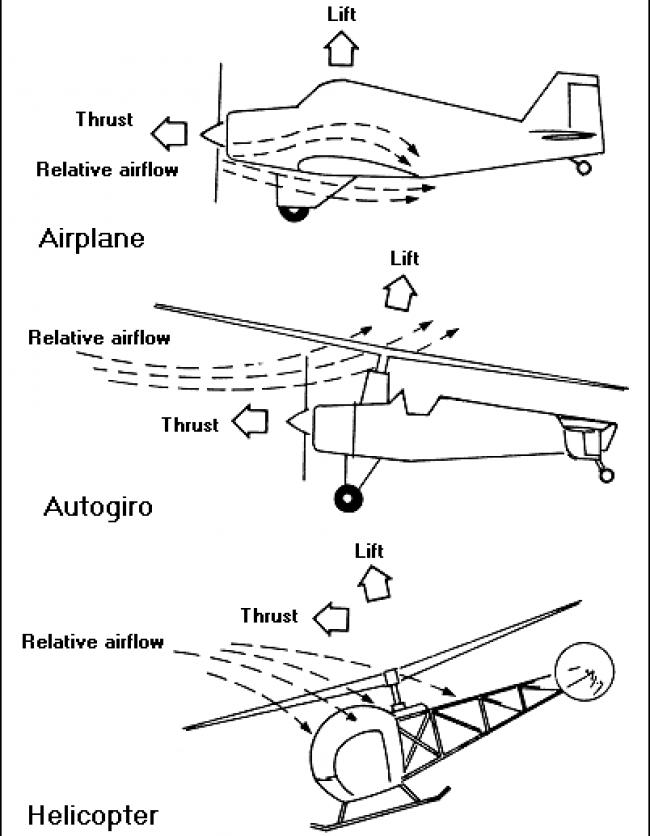 Pal V Flying Car Flight Academy Ground School