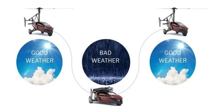 Pal V Flying Car Engineered To Beat The Weather